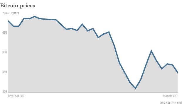 140210082854-chart-bitcoin-prices-021014-620xa.