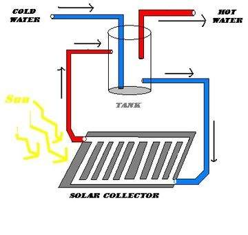 Solar Hot Water Heaters Survival Monkey Forums