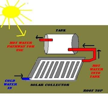 360px-Passive_water_heater_diagram_2_%282%29.