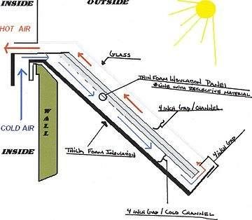 Solar Hot Water Heaters Survival Monkey Forums