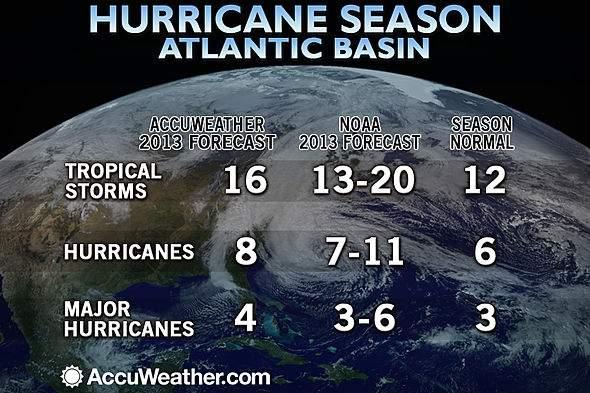 590x393_05241643_2013-atlantic-forecast-sdnew.