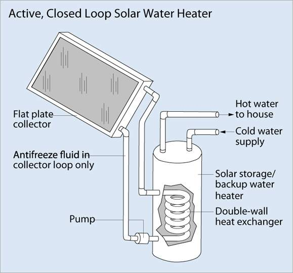 active_closed_loop_solar_water.