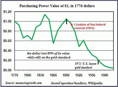 Chart1.