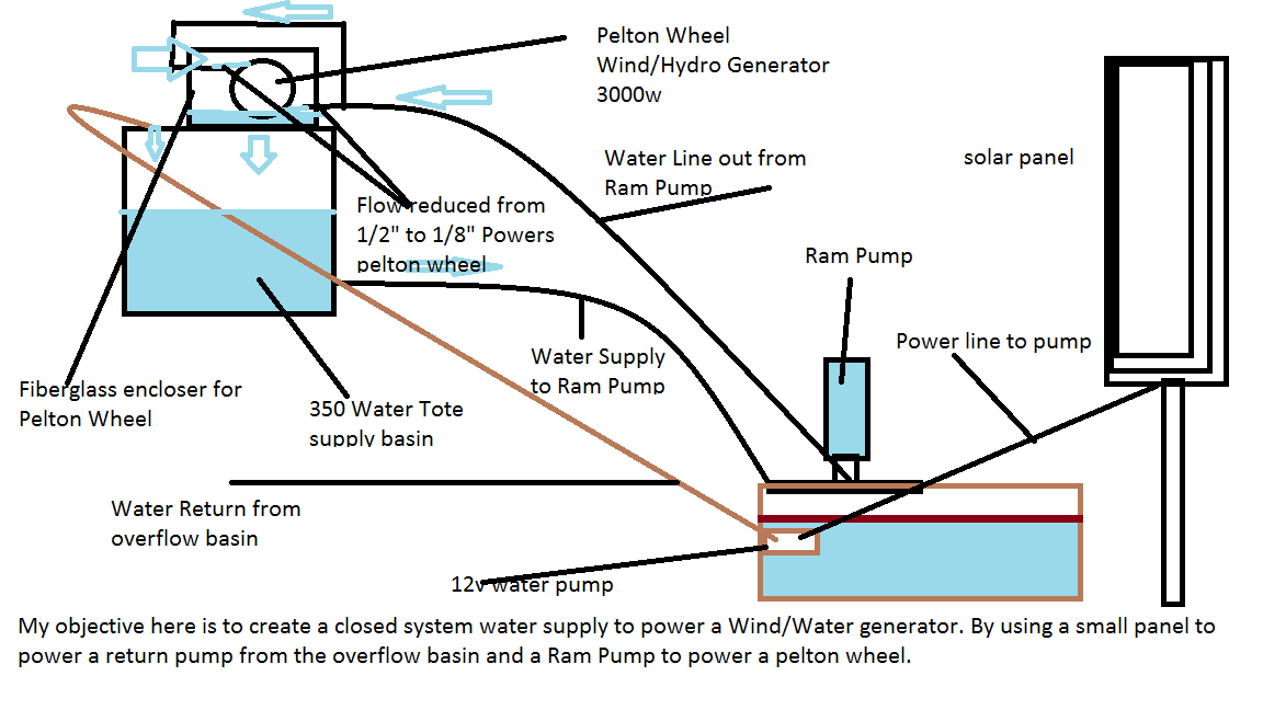 Closed system Ram Pump.