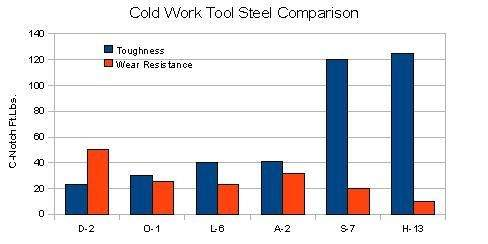 Cold-Work-Tool-Steel-Comparison-Chart.