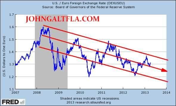 DOLLAR_EURO2007_2013JGFLA.