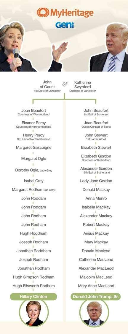 donald-hillary-genealogy-1.