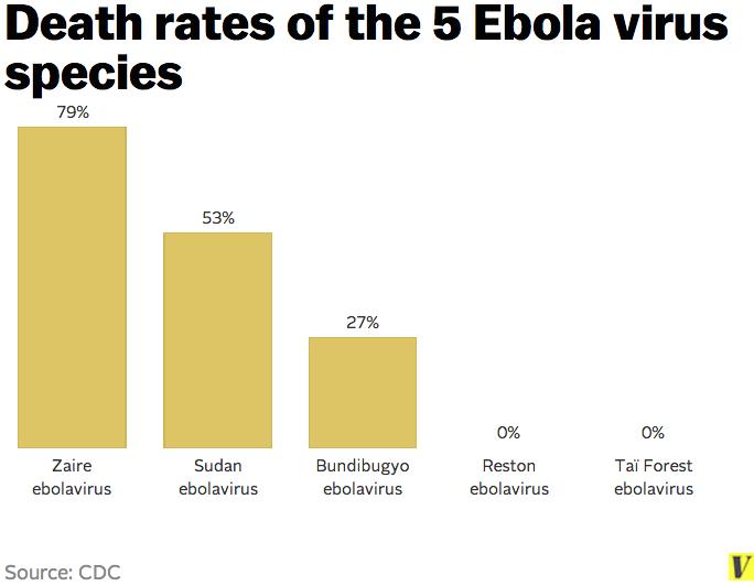 Ebola_virus_species_death_rates.