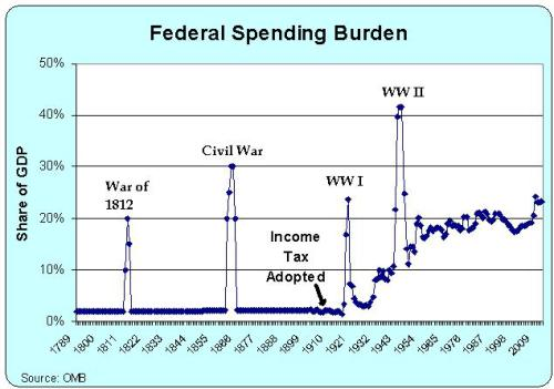 federal-spending-1789-2012.
