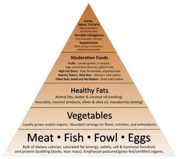 food_pyramid_flat_2011.