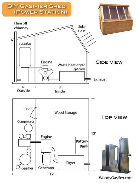 gasifer-DIY-shed1.