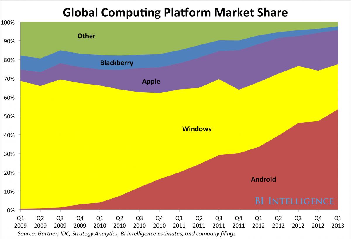 global computer.