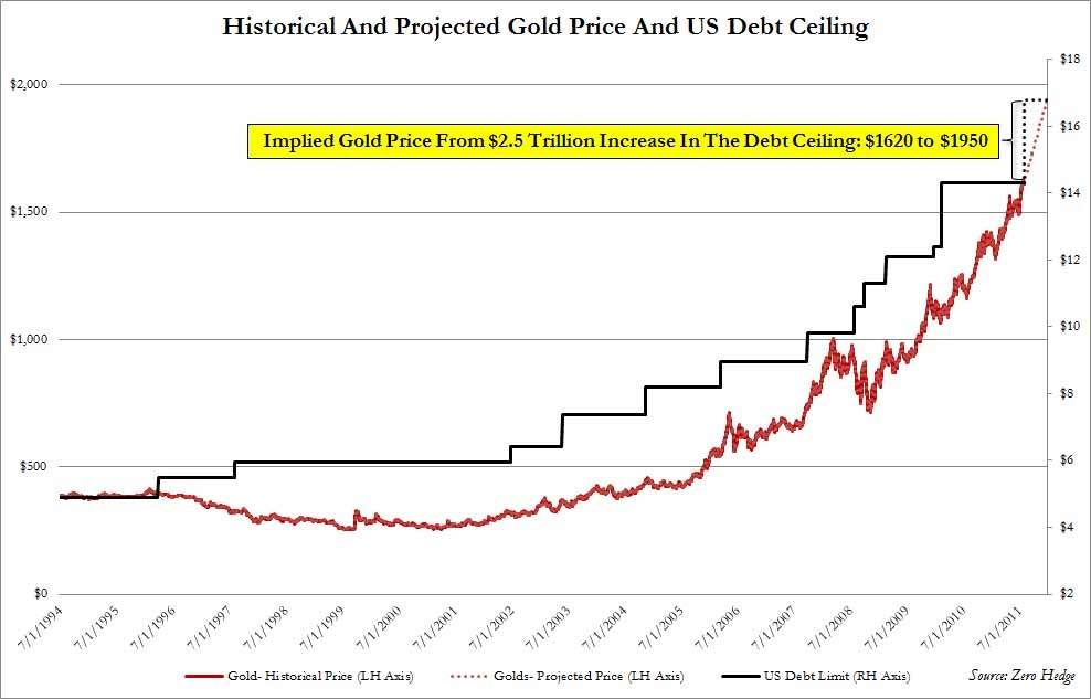 Gold%20Debt%20Ceiling%20.