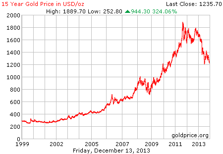 gold_15_year_o_usd.