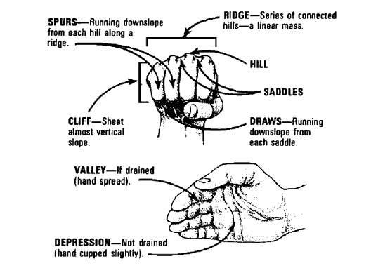 hand navigation.