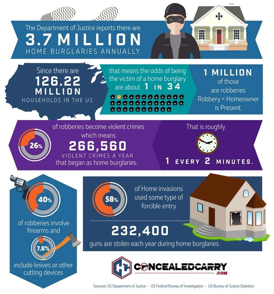 home-based-violent-crime-statistics-953x1024.