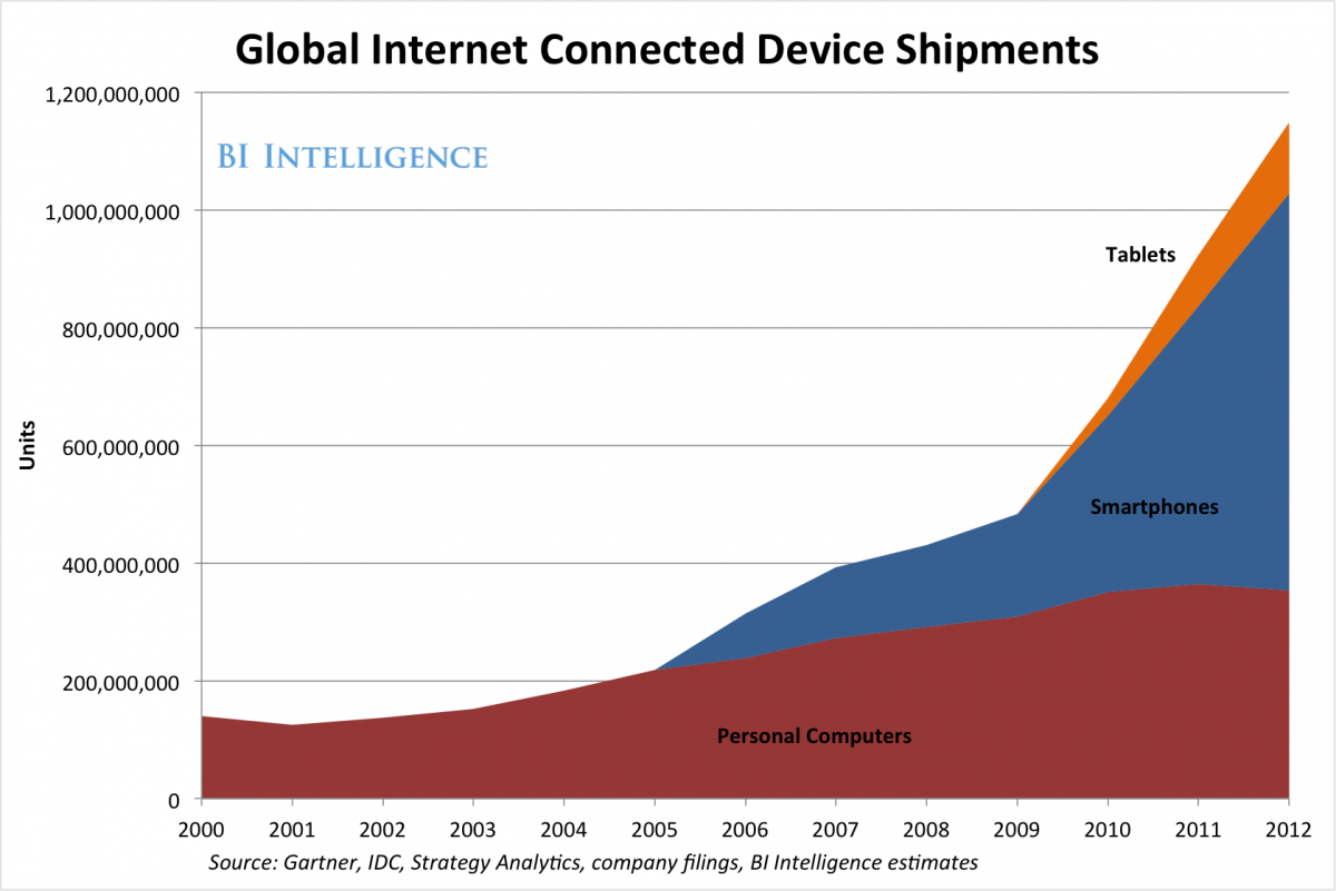 internet connected devices.