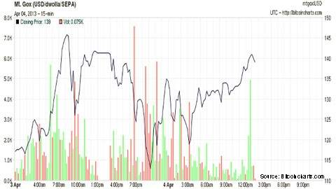 Mt-Gox-chart480.