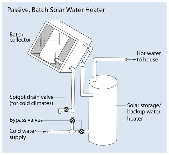 passive_batch_solar_water.