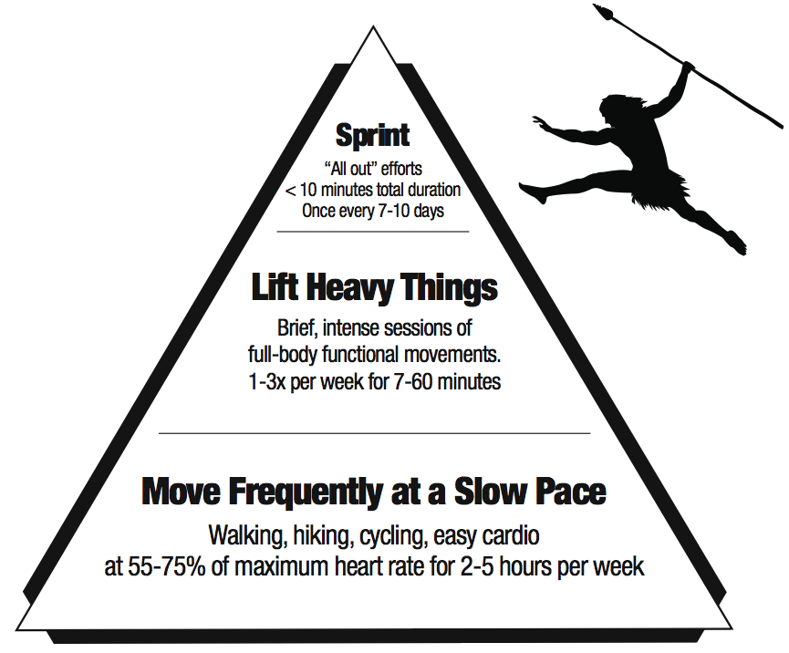 PB_fitness_pyramid.