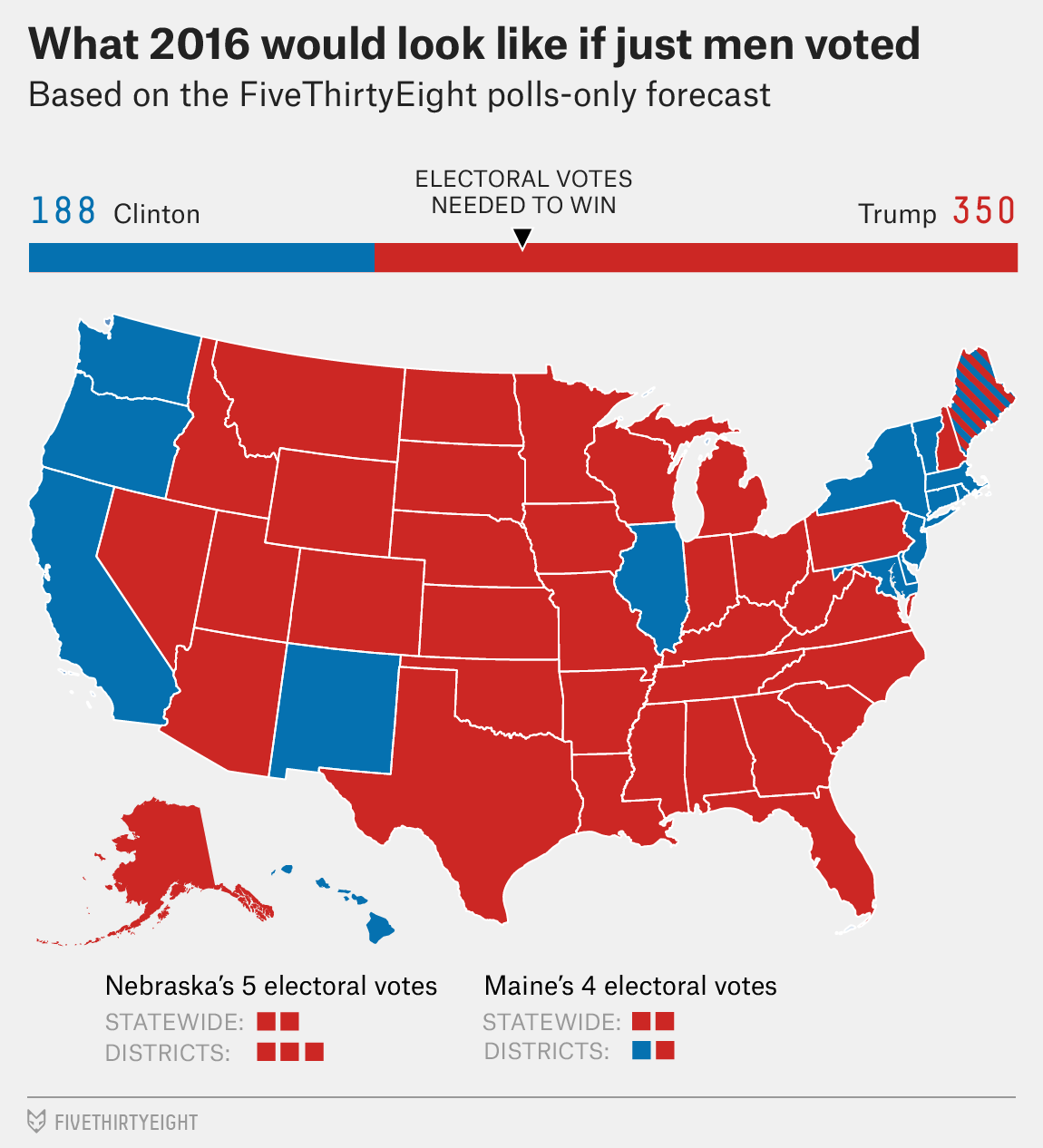 If Only Men Voted In The 2016 Us Presidential Election Survival - Us-presidential-election-map-2016
