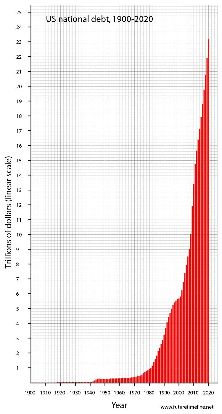 us-debt-graph-2020.