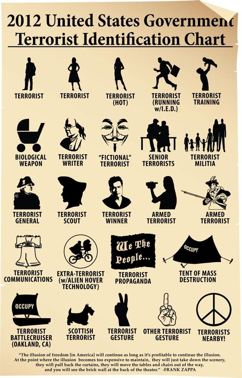 US-terrorist-identification-chart.