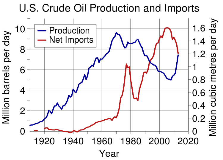 US_Crude_Oil_Production_and_Imports.svg.