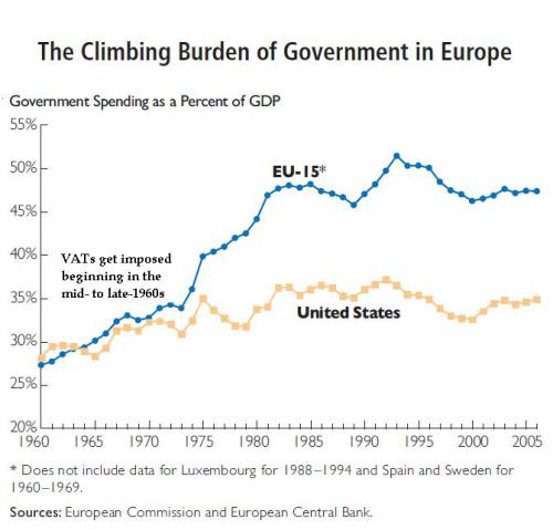 vat-and-govt-spending-in-eu.