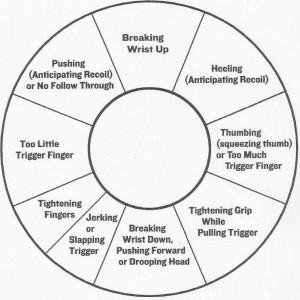 Marksmanship Guide