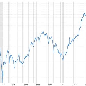 Dow-jones-100-year-historical-chart